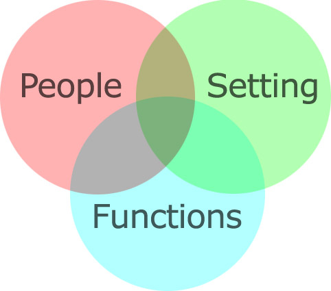 Venn Diagram with 3 circles labeled 'People,' 'Setting' and 'Function'